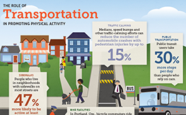 ActiveTransportationInfographic-web