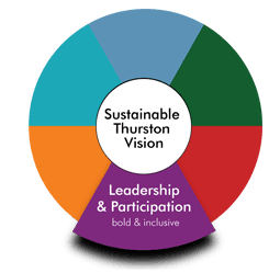 Leadership_Participation