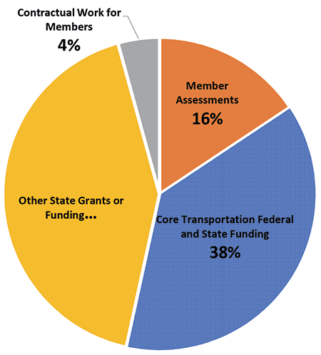 PieChart_Funding