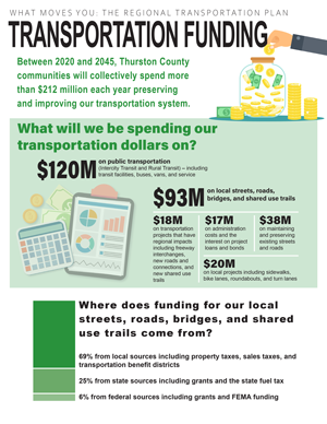 Thumbnail image of first page of RTP Transportation Funding handout Opens in new window