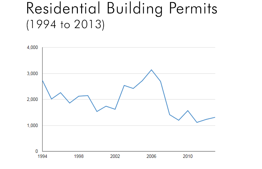 Residential_Building_Permits